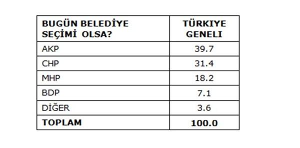 AKP seçmeni bile isyan etti