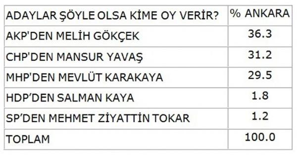 Ankara, İzmir ve Manisa'da durum ne?