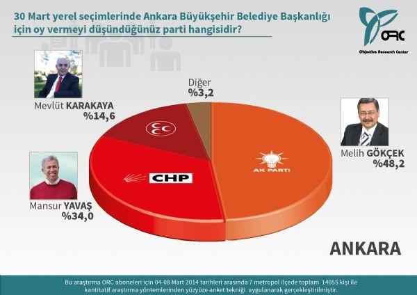 Ankara ve İstanbul'da kim birinci?
