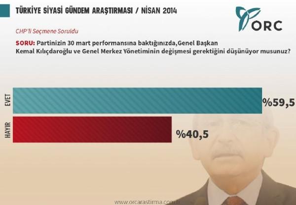 Seçimler sonrası sürpriz anket