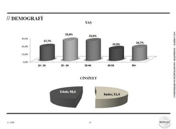 SONAR'dan Cumhurbaşkanlığı anketi