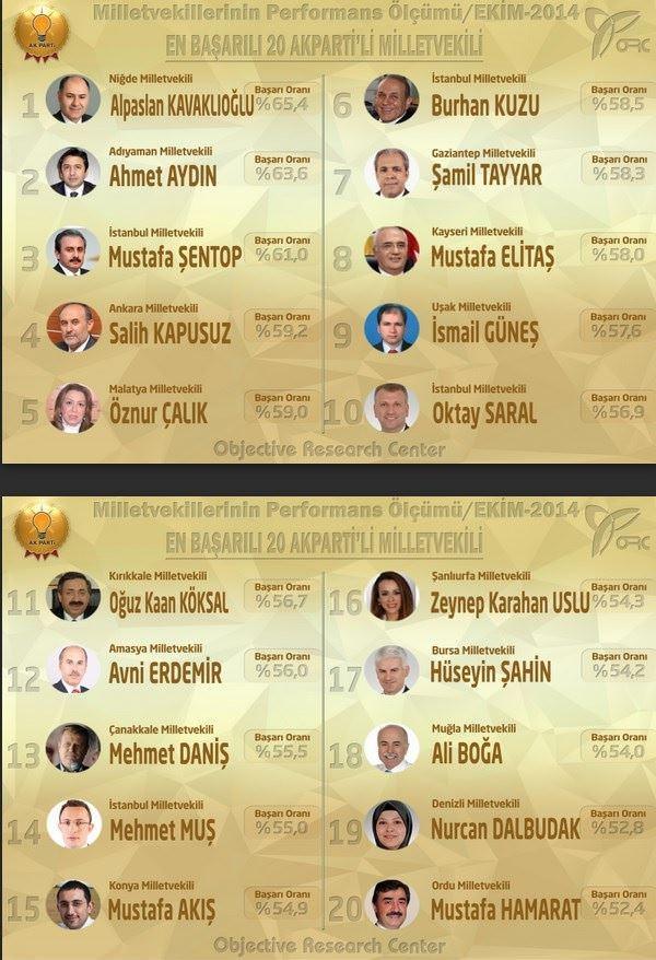 İşte en başarılı milletvekilleri
