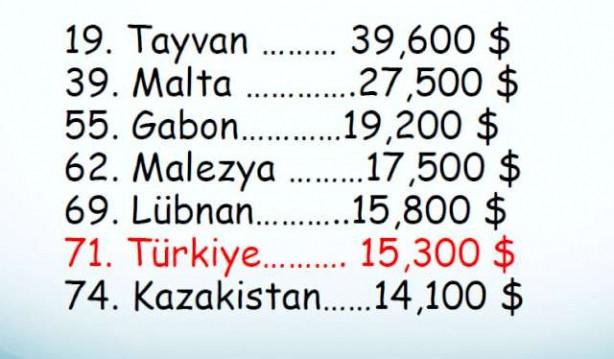 Türkiye'nin dünyadaki yeri
