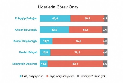 Liderler anketinde Kılıçdaroğlu sürprizi