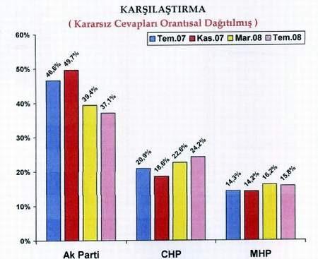 AKP kan kaybediyor! İşte son anketin sonuçları..