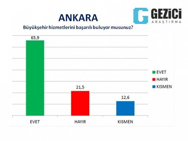 Türkiye'nin en başarılı belediyeleri