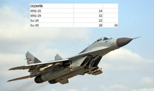 Hangi ülkenin kaç savaş uçağı var?