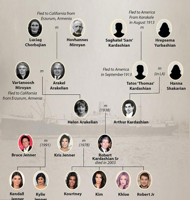Kim Kardashian'ın soyağacı ortaya çıktı