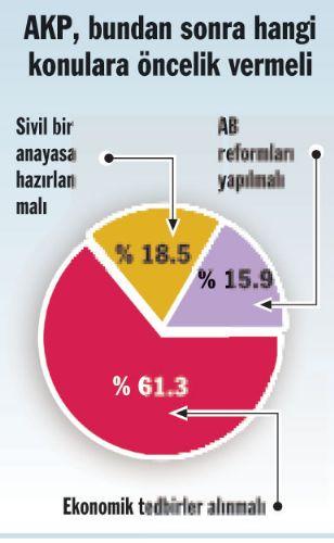 Seçim anketinin ilginç sonuçları
