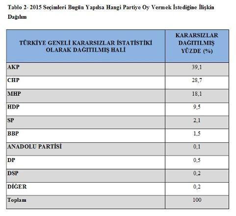 İşte son seçim anketi: AKP'ye güven sıfırlandı