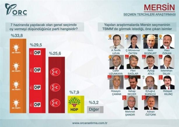 ORC'nin Akdeniz şehirleri genel seçim anketi