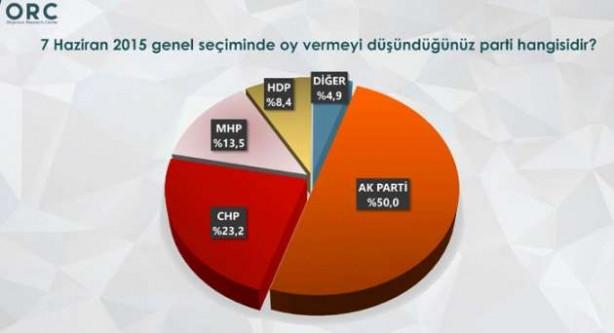 ORC Mart seçim anketi