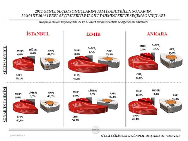İşte Sonar'ın son seçim anketi