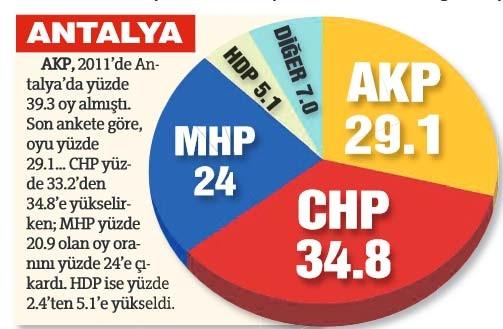 Suriye-Esad politikası AKP'nin oylarını eritti!