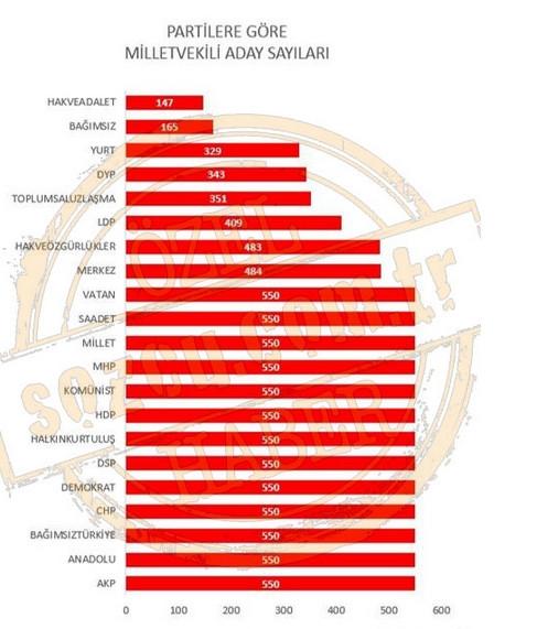7 Haziran 2015 Genel Seçim analizi