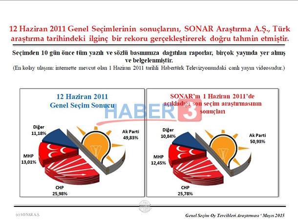 Sonar Son Seçim Anketi Mayıs 2015