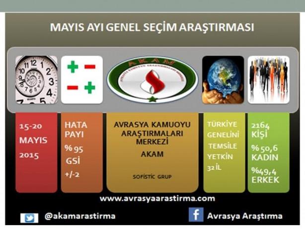 AKP tek başına iktidar olamıyor