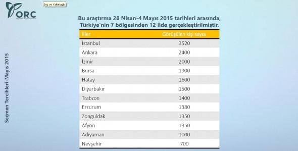 2015 Anket Seçim Sonuçları (İl İl Seçim sonuçları)