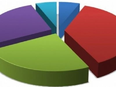 7 Haziran İzmir,Ankara ve İstanbul Seçim sonuçları