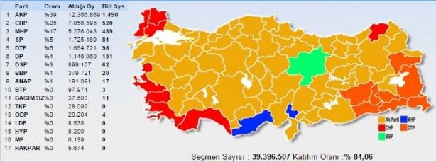 2002'ten bu yana AK Parti'nin oyu arttı mı, düştü mü ?