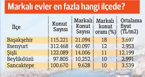 İstanbul'da dar gelirliye uygun konut üretilemiyor, lükslerde stok şişti