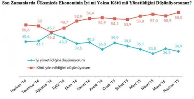 Bu anket AKP'nin kabusu