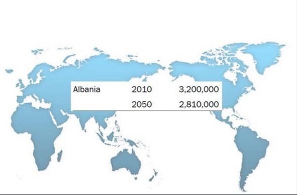 2050 yılında ülkelerin nufusler ne kadar olacak
