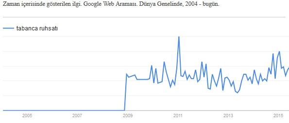 """Türkiye Google'da """"kaosu"""" aradı!"""