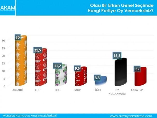 AKP'nin oyları düşüyor!