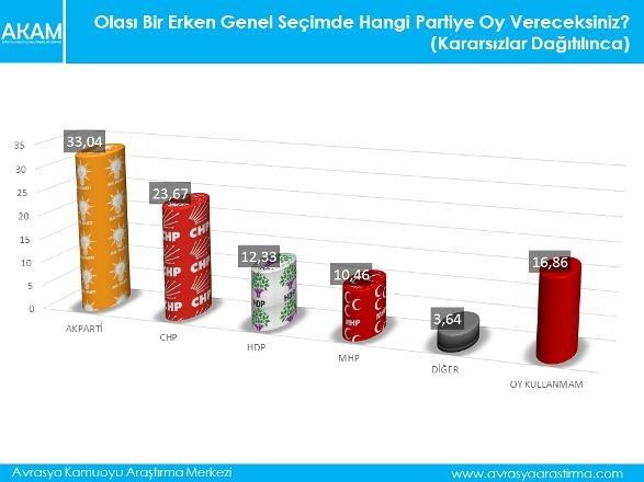 Ne MHP ne HDP... 3'üncü parti sürprizi