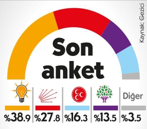 AKP'nin oyu eriyor