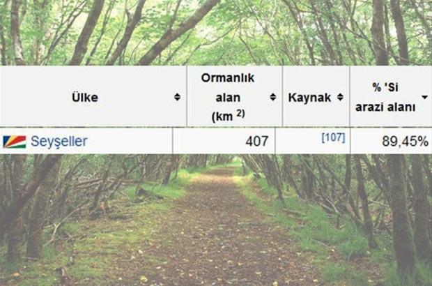 En çok ağaç hangi ülkede?