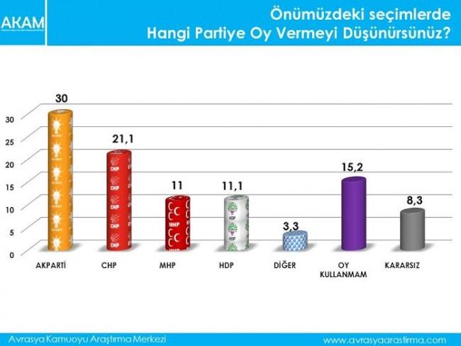 Seçim anketinde şaşırtan sonuçlar çıktı!