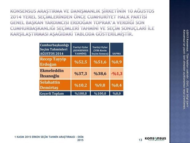 1 Kasım 2015 Seçimleri için Konsensus'un seçim anketi