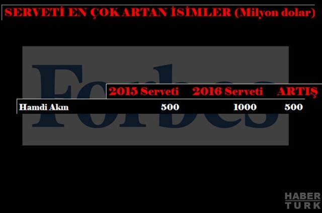 Serveti en çok artan 21 Türk!