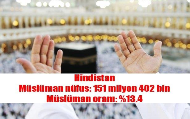 Hangi ülkede ne kadar müslüman var?