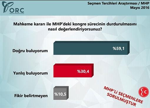 ORC'den MHP anketi