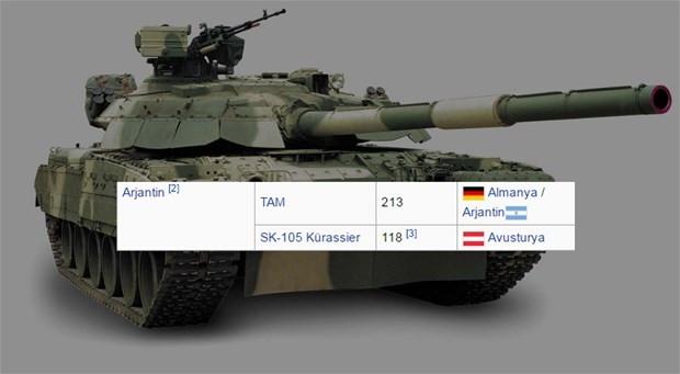Hangi ülkenin 2016'da kaç tankı var?