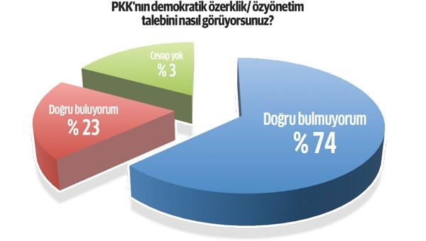 Bölgede HDP'ye destek yüzde 22'lere düştü!