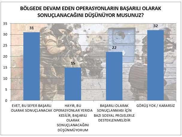 İşte son anket: Kürt seçmenin yüzde 91'i...