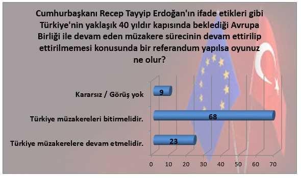 Türk halkının AB müzakereleriyle ilgili düşünceleri