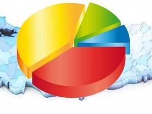 AK Parti son anketlerde farkı açıyor