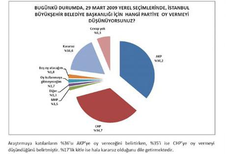 Kılıçdaroğlu AK Partinin de oylarını arttırdı !