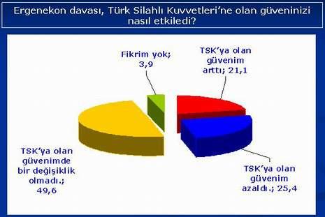 Dev Ergenekon anketi..