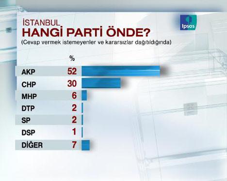 İşte en kapsamlı son seçim anketi