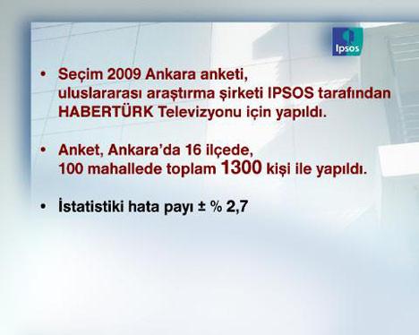 Ankaradaki son seçim sonuçları
