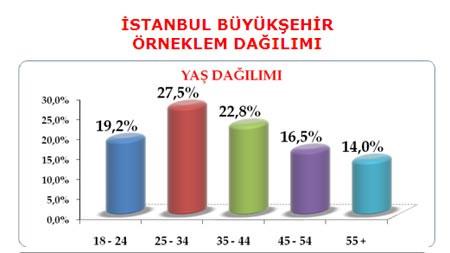 3 büyük ilde son seçim anketi