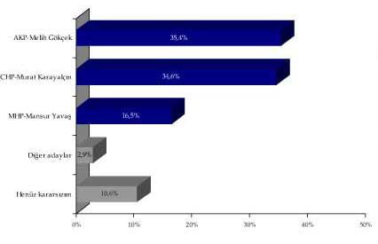 Son Ankara anketi
