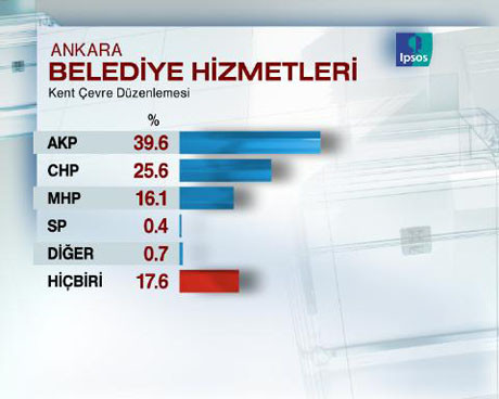 Ankarada son seçim anketi
