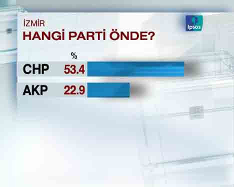 CHP İzmirde ezdi geçti!